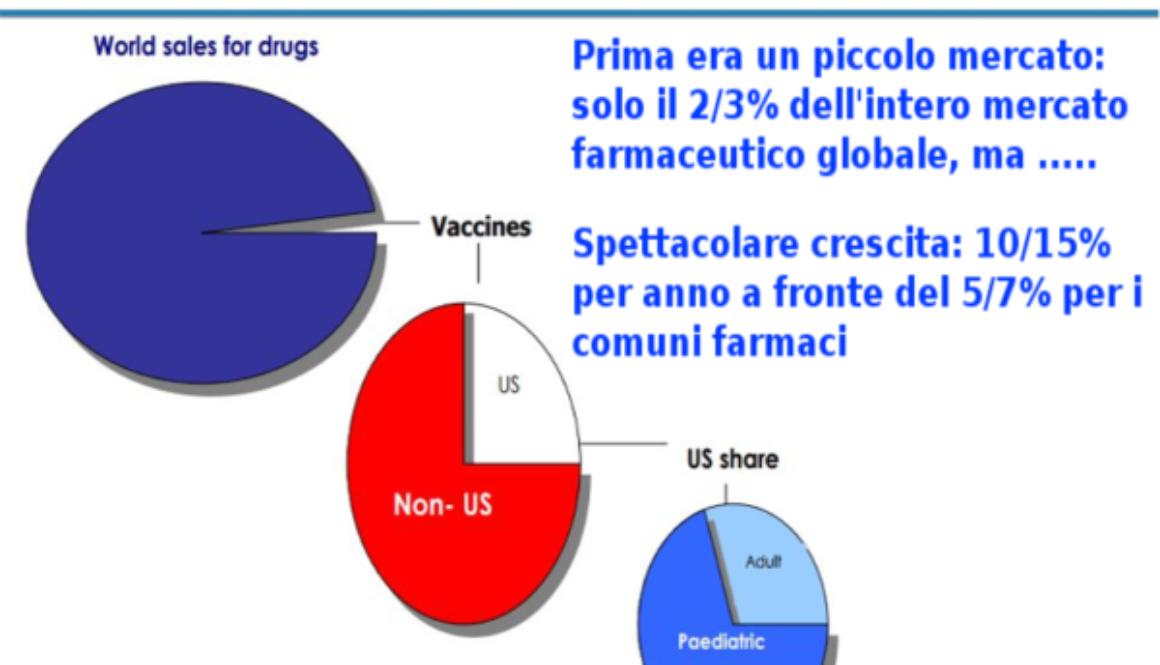 Il mercato dei vaccini in crescita spettacolare, rende molto
