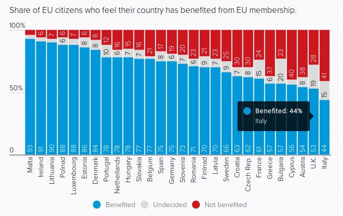 Gli italiani non credono più che l'Unione Europea porti benefici