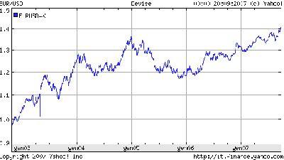 euro-dollaro5y.png