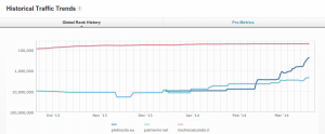 Alexa- comparition del 2014-03-22 16:21:25