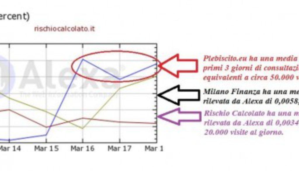Alexa2014-marzo-21-confronto-plebiscito